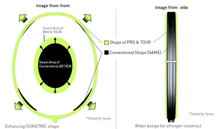 Yonex Astrox 99 Pro Modified Isometric Frame Shape